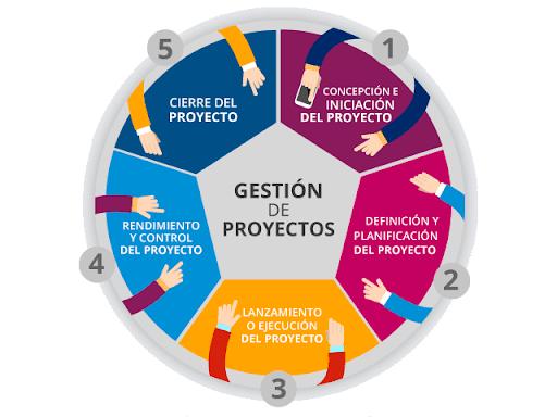 Gestión de Proyectos - 4° E. FÍSICA